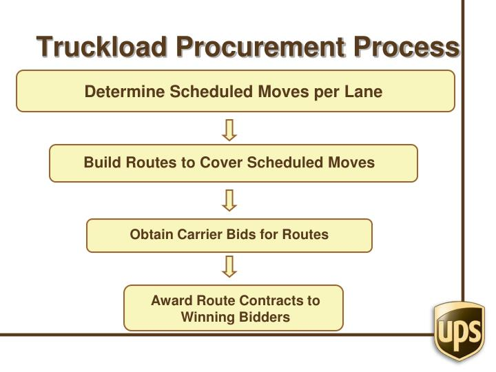 Truckload Procurement Process