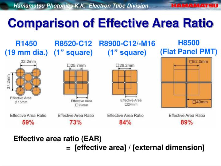 Comparison of Effective Area Ratio