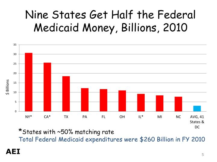 Nine States Get Half the Federal