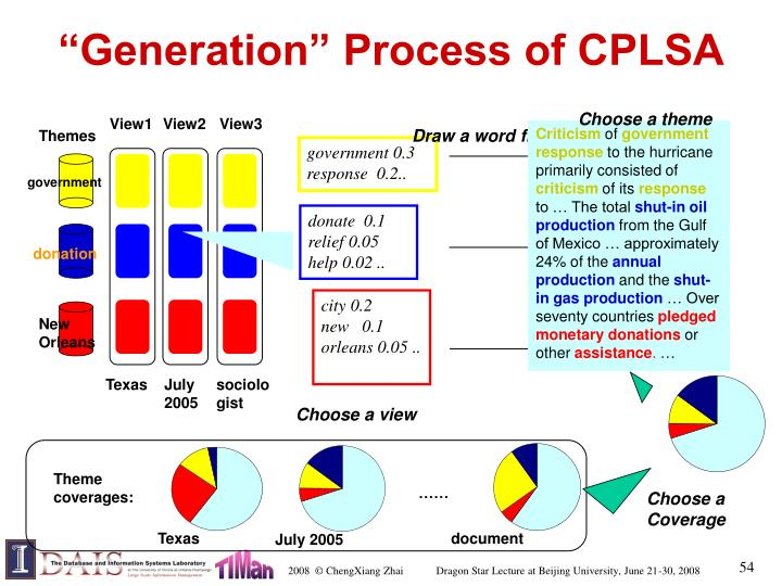 """Generation"" Process of CPLSA"
