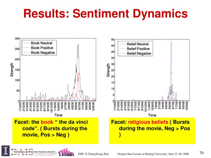 Results: Sentiment Dynamics