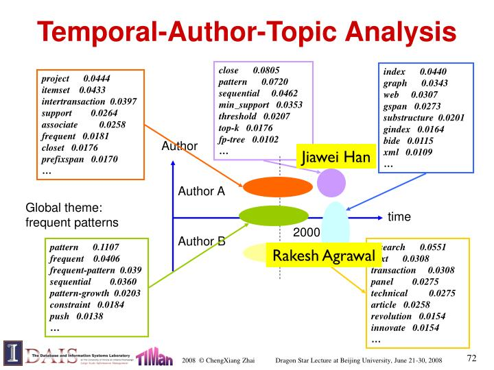 Temporal-Author-Topic Analysis