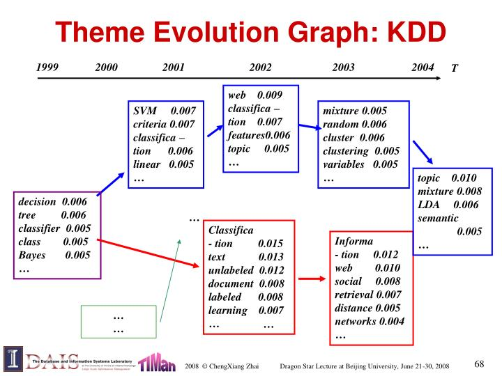 Theme Evolution Graph: KDD