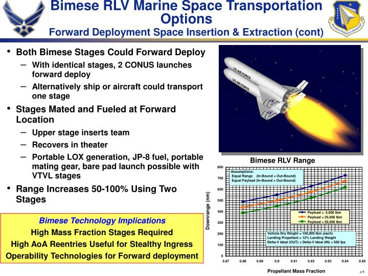Bimese RLV Marine Space Transportation Options
