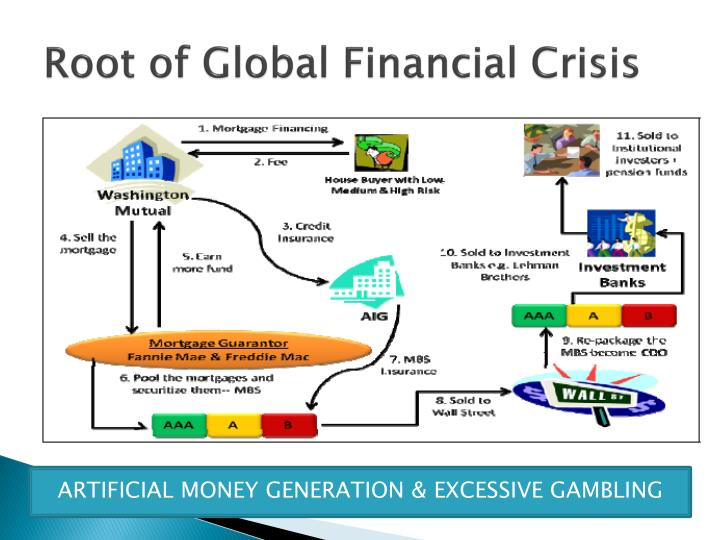 Root of Global Financial Crisis