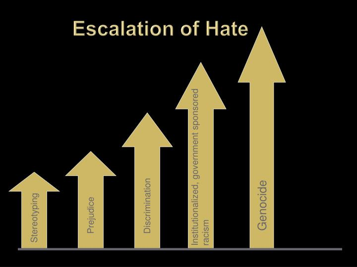 Escalation of Hate
