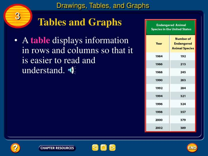 Drawings, Tables, and Graphs