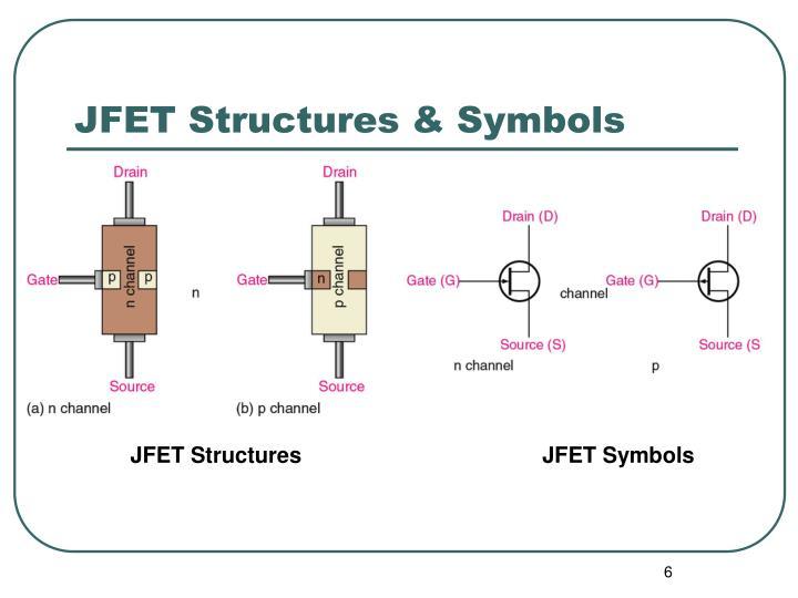JFET Structures & Symbols