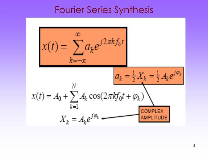 Fourier Series Synthesis