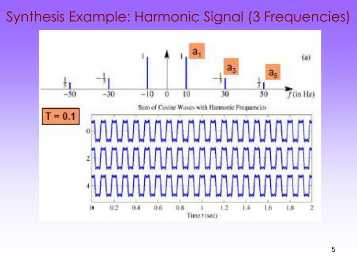Synthesis Example: Harmonic Signal (3 Frequencies)