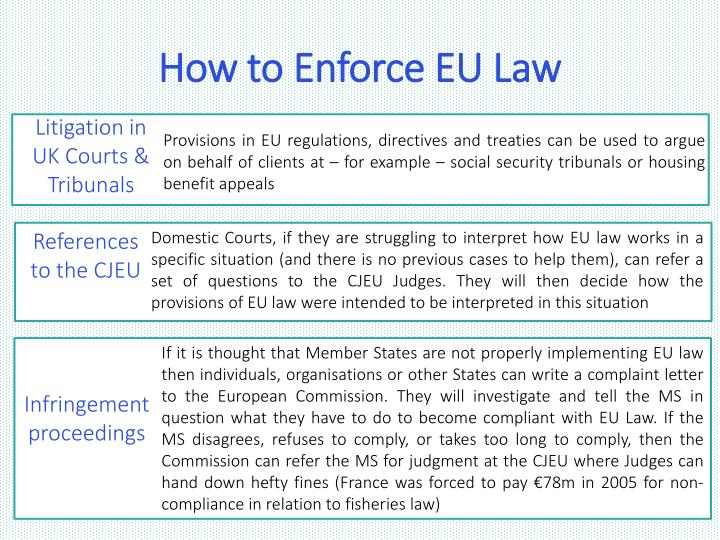 How to Enforce EU Law