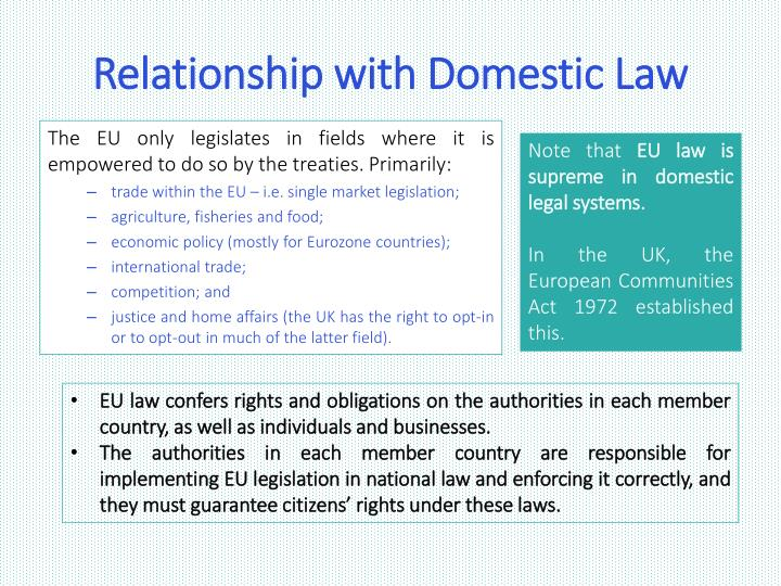 Relationship with Domestic Law