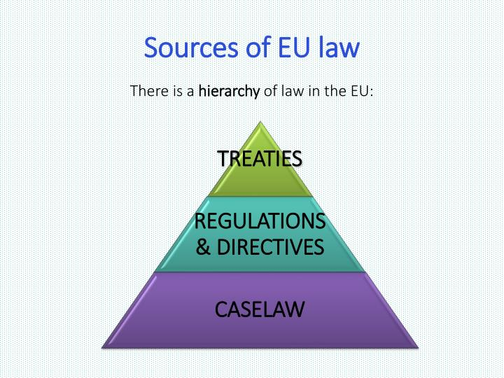 Sources of EU law