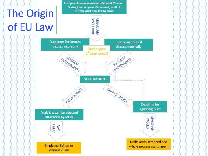 The Origin of EU Law