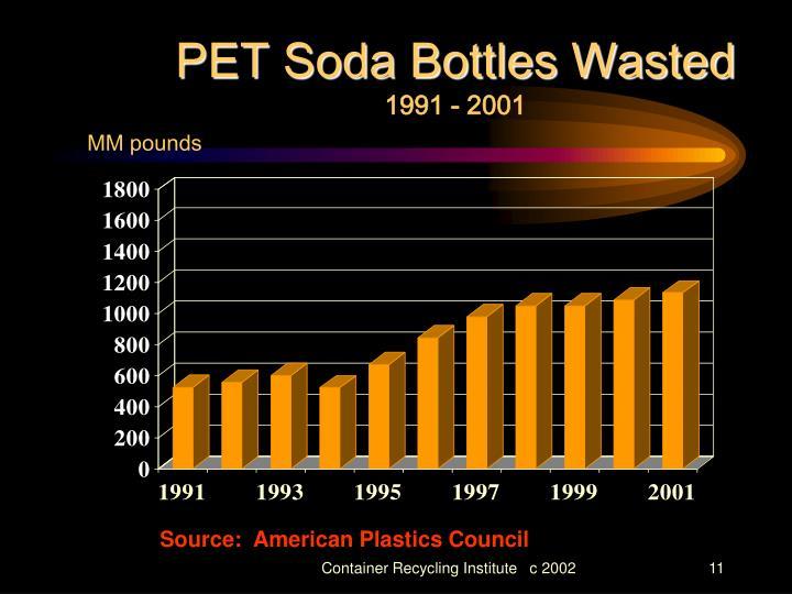 PET Soda Bottles Wasted