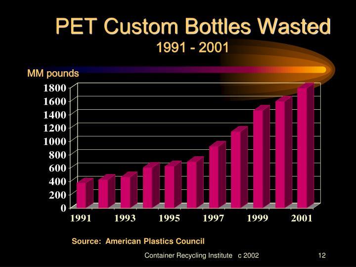 PET Custom Bottles Wasted