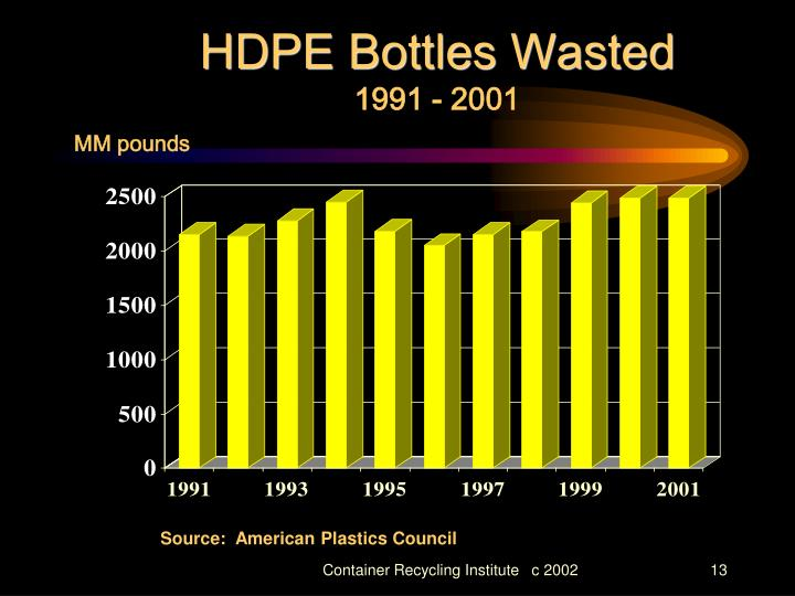 HDPE Bottles Wasted