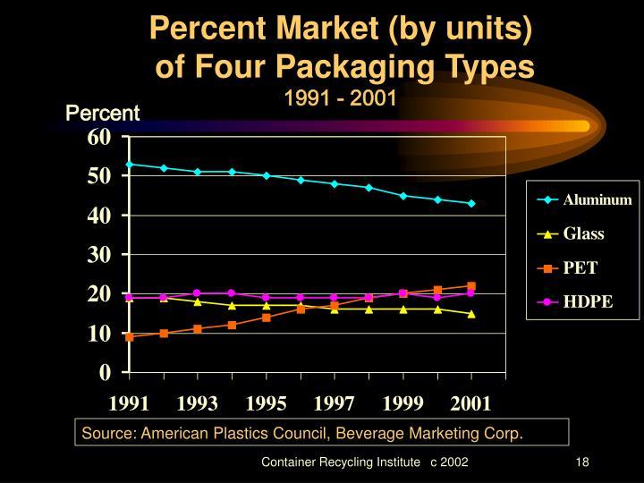 Percent Market (by units)