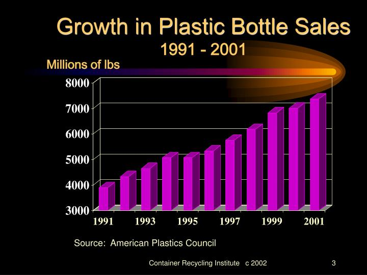 Growth in Plastic Bottle Sales