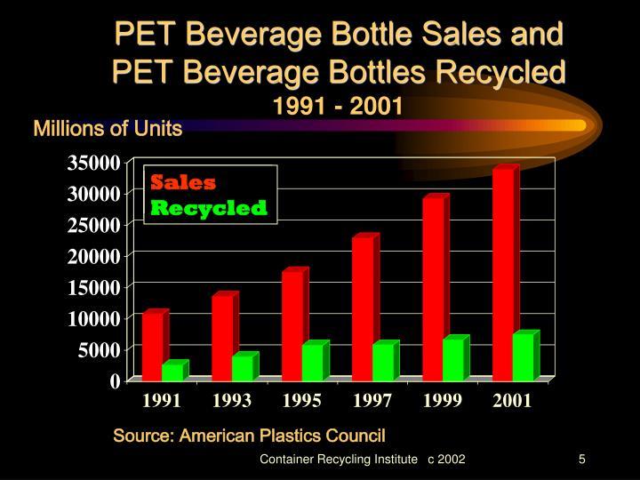 PET Beverage Bottle Sales and PET Beverage Bottles Recycled