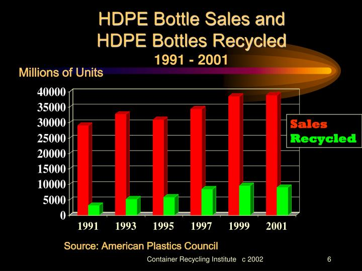 HDPE Bottle Sales and          HDPE Bottles Recycled
