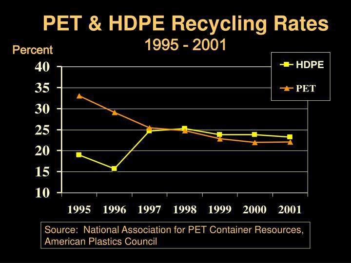 PET & HDPE Recycling Rates