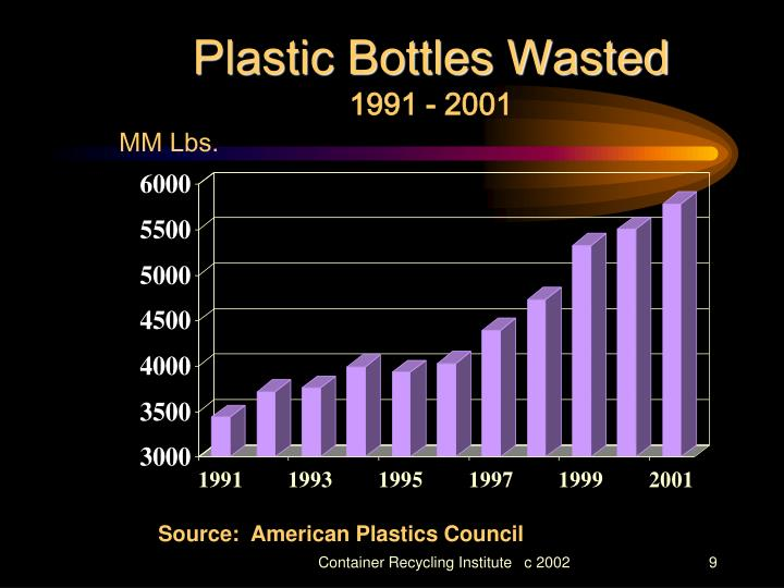 Plastic Bottles Wasted