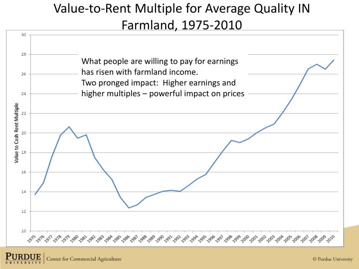 Value-to-Rent Multiple for Average Quality IN Farmland, 1975-2010