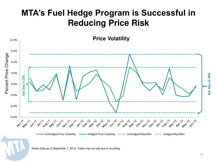 MTA's Fuel Hedge Program is Successful in Reducing Price