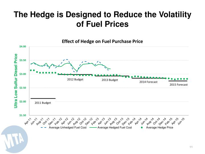 The Hedge is Designed to Reduce the Volatility of Fuel Prices