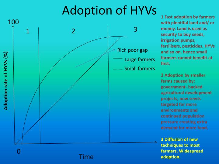 Adoption of HYVs
