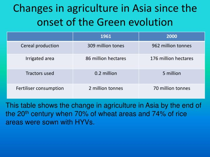 Changes in agriculture in Asia since the onset of the Green evolution