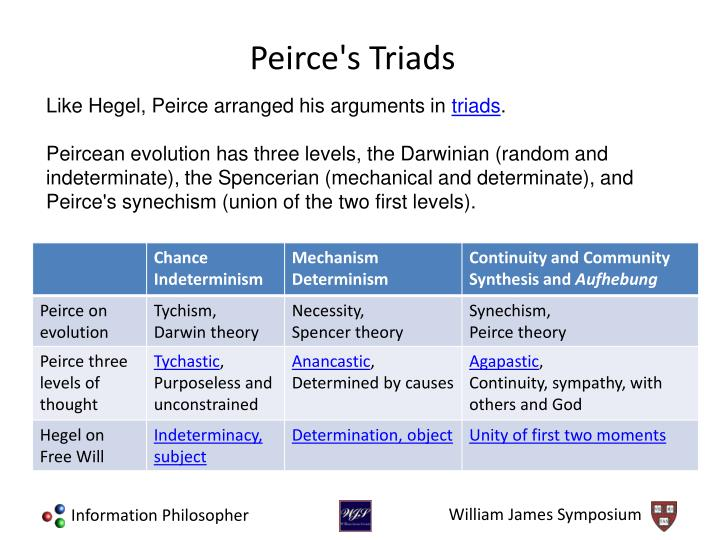Like Hegel, Peirce arranged his arguments in
