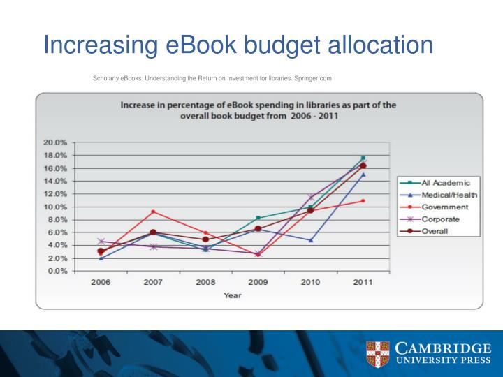 Increasing eBook budget allocation