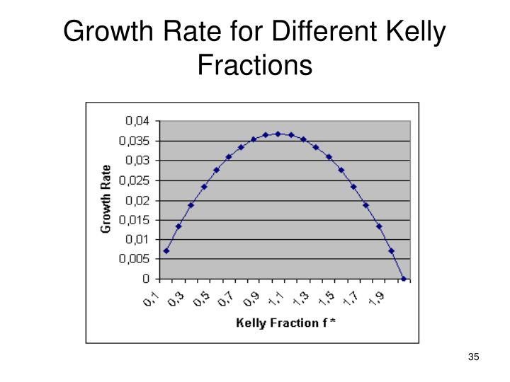 Growth Rate for Different Kelly Fractions