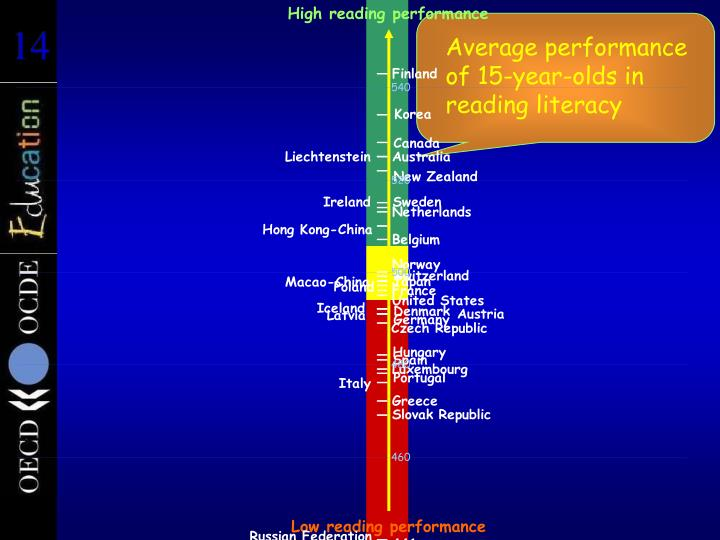 High reading performance