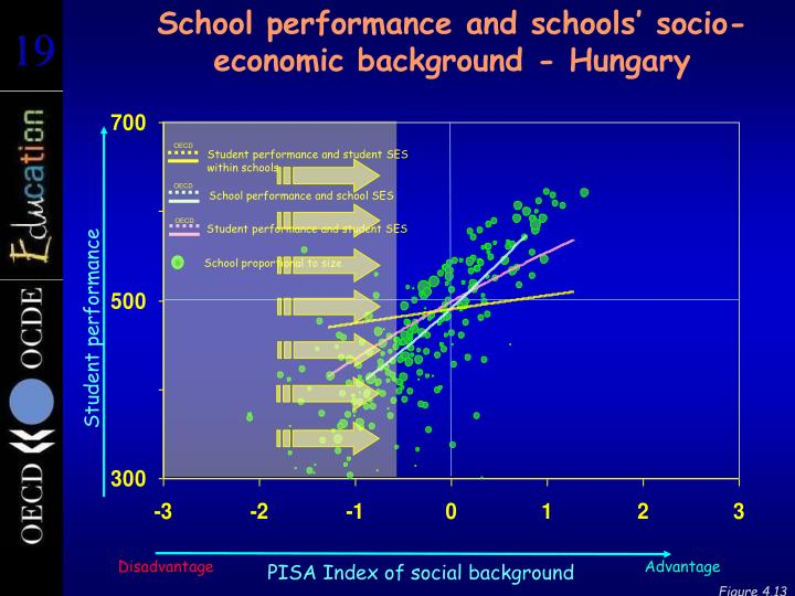 School performance and schools' socio-economic background - Hungary