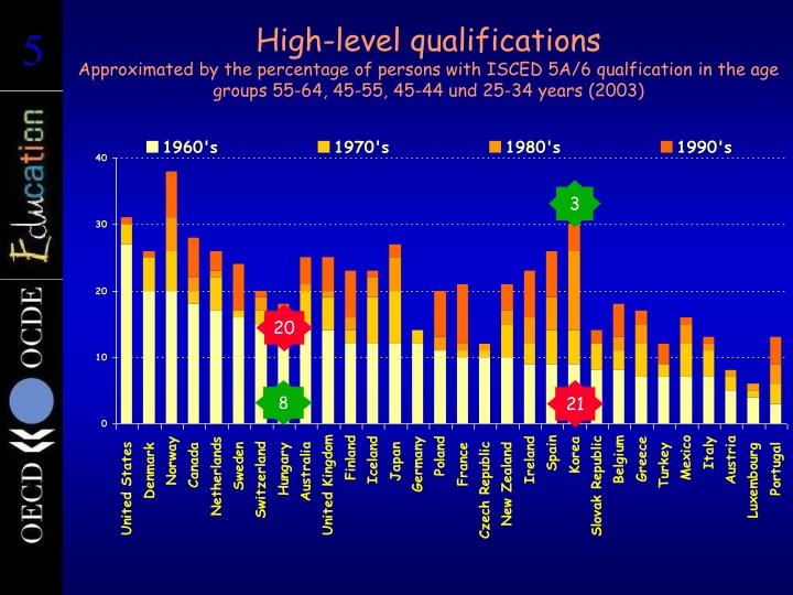 High-level qualifications