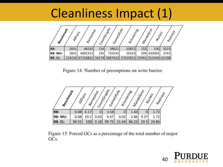 Cleanliness Impact (1)