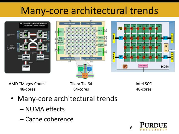 Many-core architectural trends