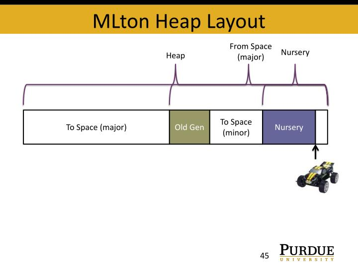 MLton Heap Layout