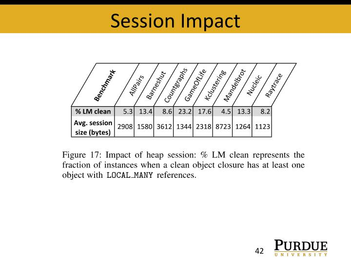 Session Impact