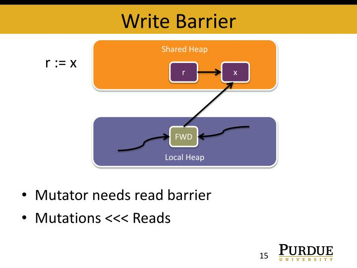 Write Barrier