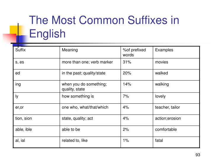 The Most Common Suffixes in English