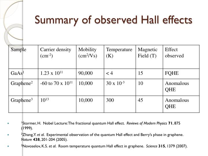 Summary of observed Hall effects