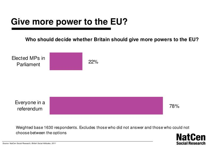 Give more power to the EU?