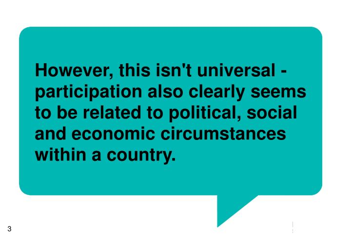 However, this isn't universal - participation also clearly seems to be related to political, social and economic circumstances within a country.