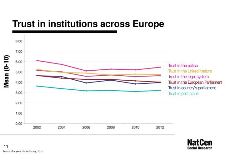 Trust in institutions across Europe
