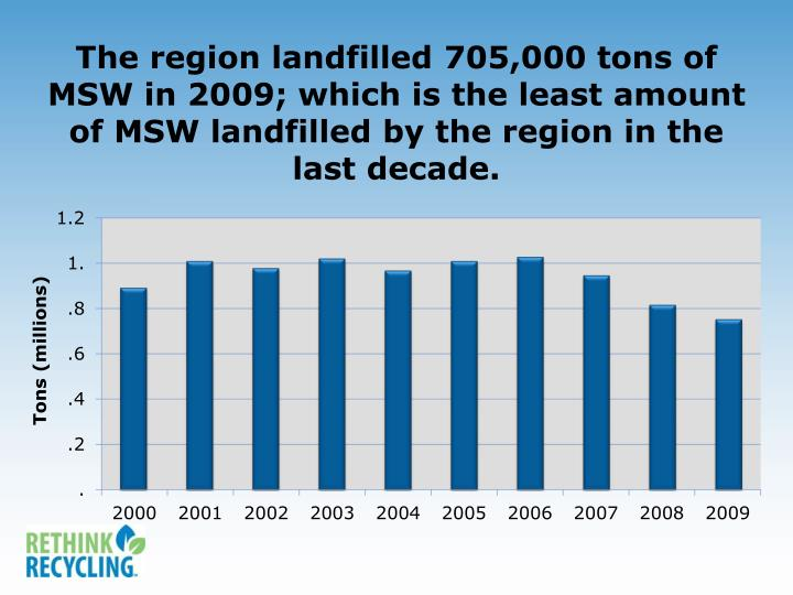 The region landfilled 705,000 tons of MSW in 2009; which is the least amount of MSW landfilled by the region in the last decade.