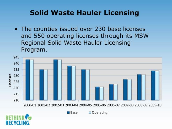 Solid Waste Hauler Licensing